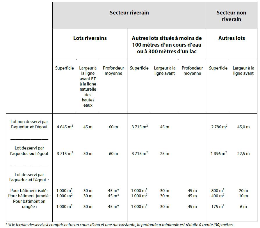 Extrait du règlement de lotissement 2019-02-340 - Superficie et dimensions minimales